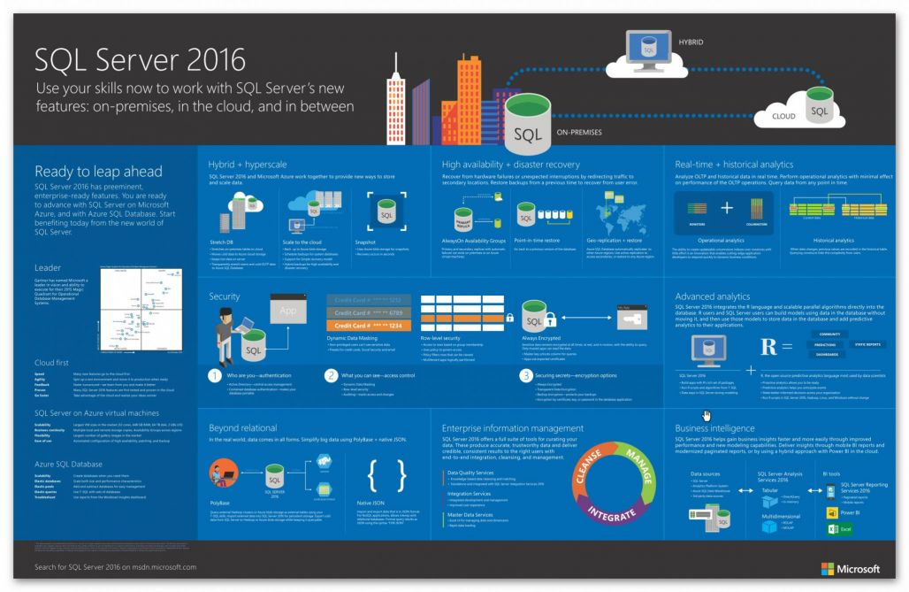 SQL Server 2016 - the big picture